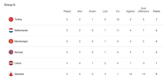 Stand groep G WK kwalificatie